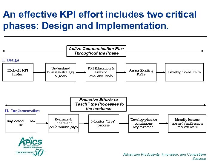 An effective KPI effort includes two critical phases: Design and Implementation. Active Communication Plan