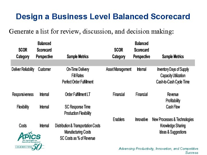 Design a Business Level Balanced Scorecard Generate a list for review, discussion, and decision