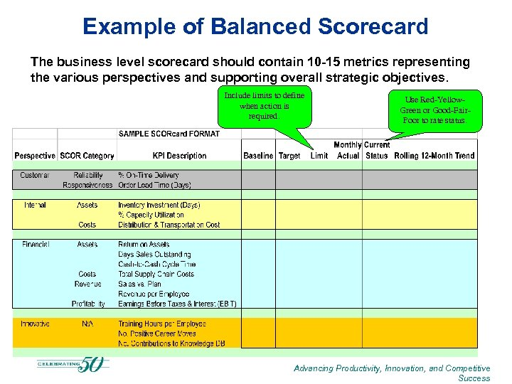 Example of Balanced Scorecard The business level scorecard should contain 10 -15 metrics representing