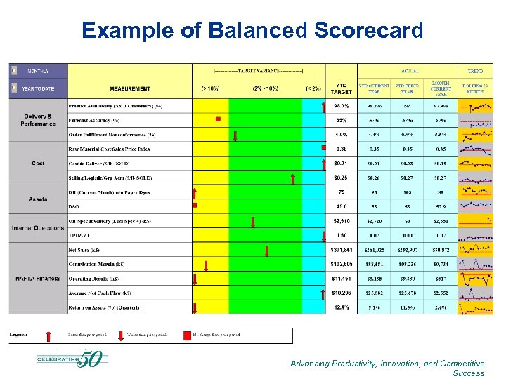 Example of Balanced Scorecard Advancing Productivity, Innovation, and Competitive Success