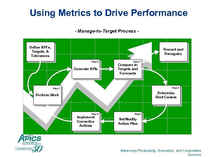 Using Metrics to Drive Performance - Manage-to-Target Process - Define KPI´s, Targets, & Tolerances