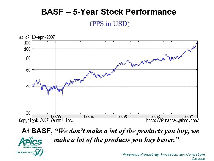 """BASF – 5 -Year Stock Performance (PPS in USD) At BASF, """"We don't make"""