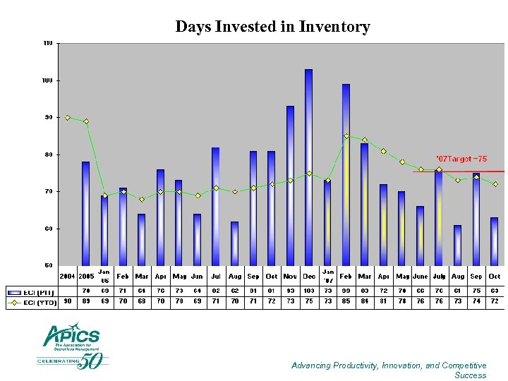 Days Invested in Inventory Advancing Productivity, Innovation, and Competitive Success