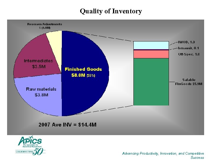 Quality of Inventory Advancing Productivity, Innovation, and Competitive Success
