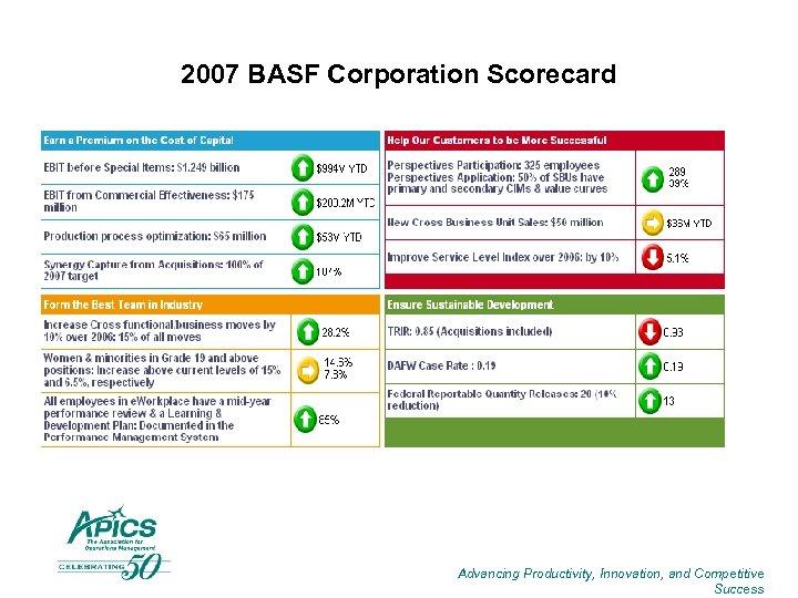 2007 BASF Corporation Scorecard Advancing Productivity, Innovation, and Competitive Success