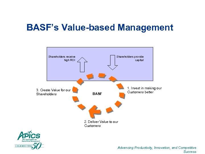 BASF's Value-based Management Shareholders receive high ROI 3. Create Value for our Shareholders provide
