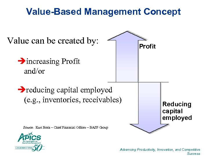 Value-Based Management Concept Value can be created by: Profit èincreasing Profit and/or èreducing capital