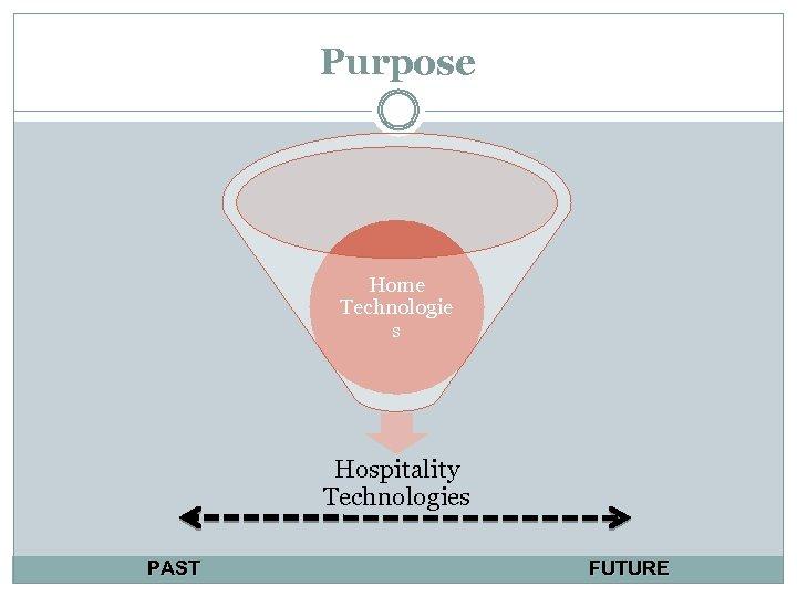 Purpose Home Technologie s Hospitality Technologies PAST FUTURE
