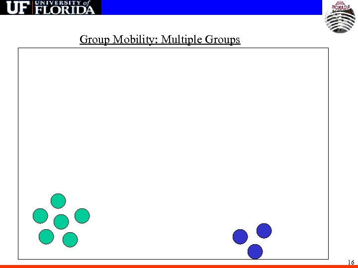 Group Mobility: Multiple Groups 16
