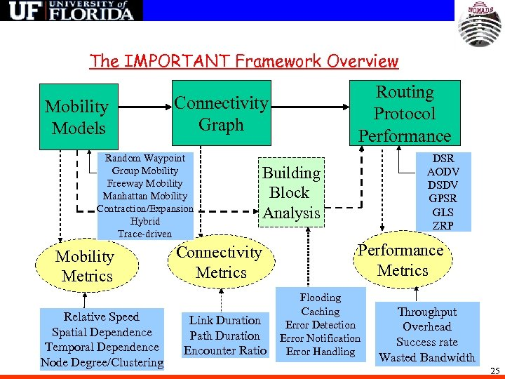 The IMPORTANT Framework Overview Mobility Models Connectivity Graph Random Waypoint Group Mobility Freeway Mobility