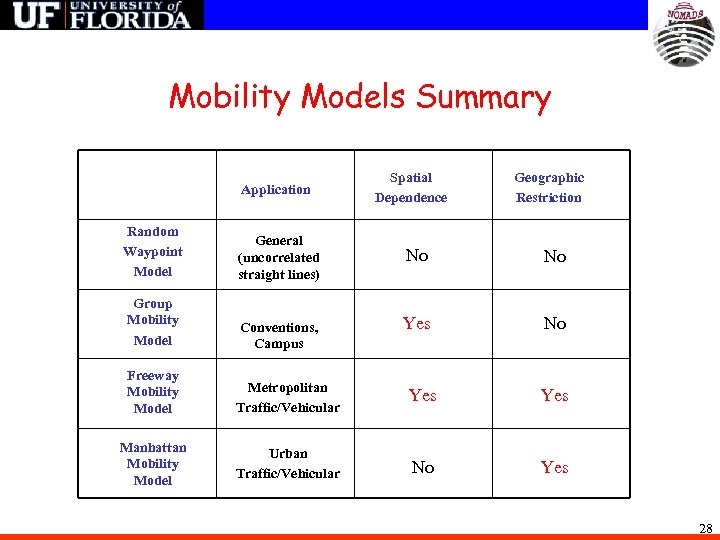 Mobility Models Summary Application Random Waypoint Model General (uncorrelated straight lines) Group Mobility Model