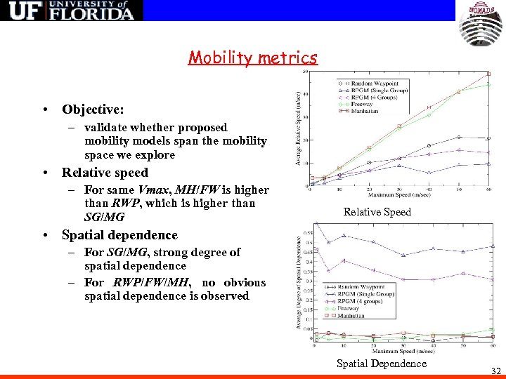 Mobility metrics • Objective: – validate whether proposed mobility models span the mobility space
