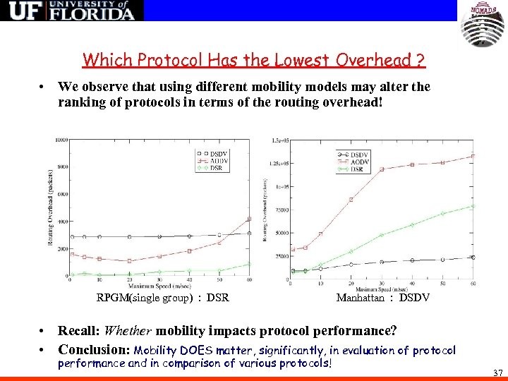 Which Protocol Has the Lowest Overhead ? • We observe that using different mobility