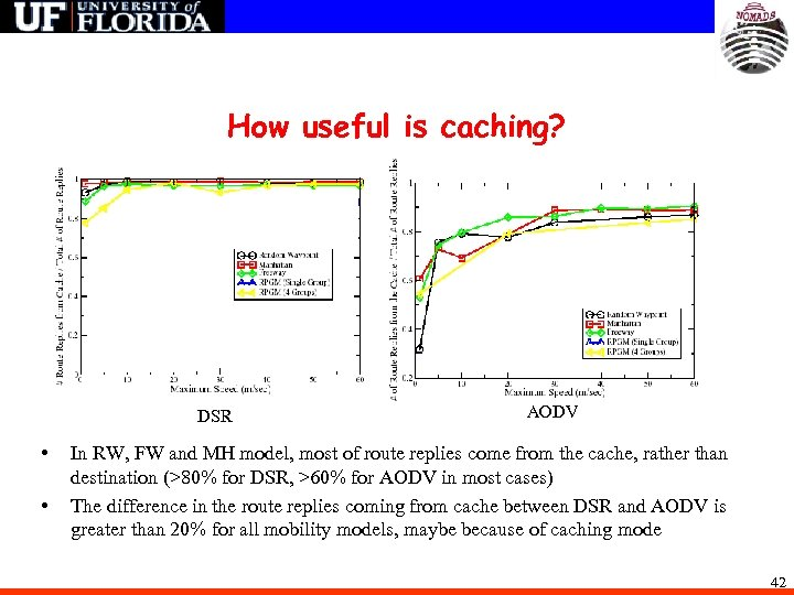 How useful is caching? DSR • • AODV In RW, FW and MH model,