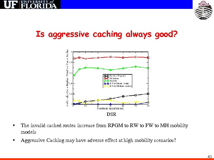 Is aggressive caching always good? DSR • The invalid cached routes increase from RPGM