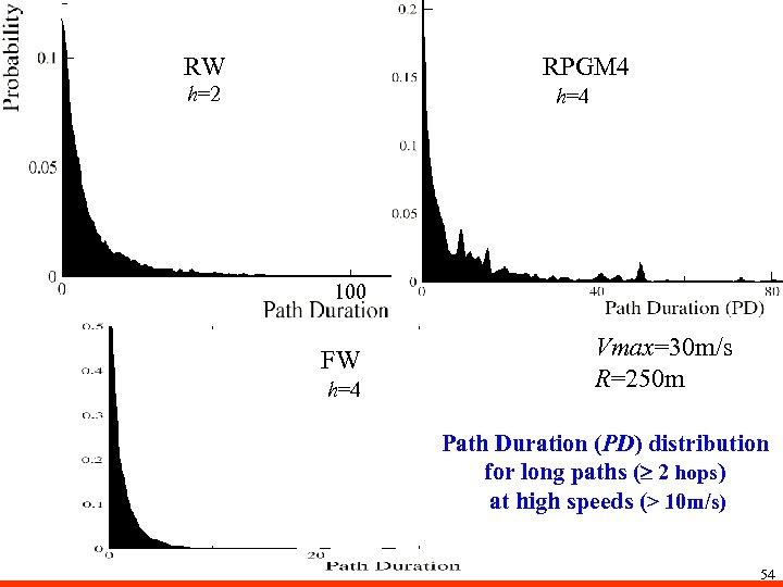 RW RPGM 4 h=2 h=4 100 FW h=4 Vmax=30 m/s R=250 m Path Duration