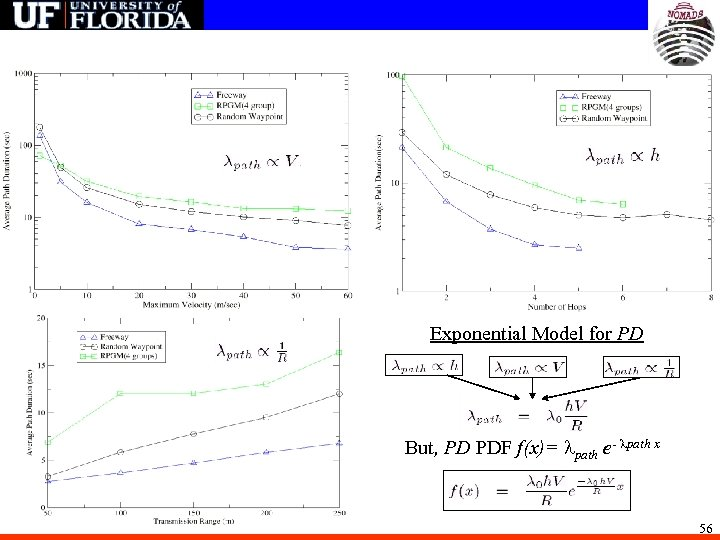 Exponential Model for PD But, PD PDF f(x)= path e- path x 56
