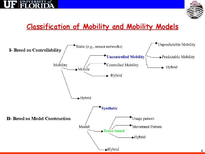 Classification of Mobility and Mobility Models I- Based on Controllability II- Based on Model