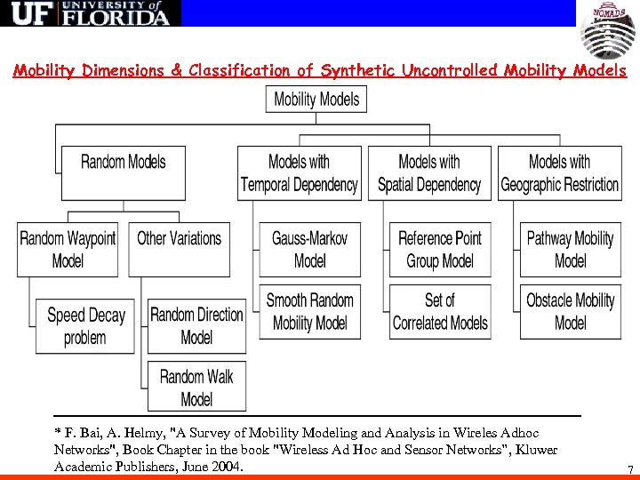 Mobility Dimensions & Classification of Synthetic Uncontrolled Mobility Models * F. Bai, A. Helmy,