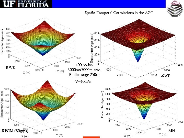 Spatio-Temporal Correlations in the AGT RWK 400 nodes 3000 mx 3000 m area Radio