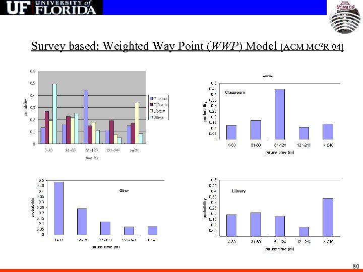 Survey based: Weighted Way Point (WWP) Model [ACM MC 2 R 04] classroom Library