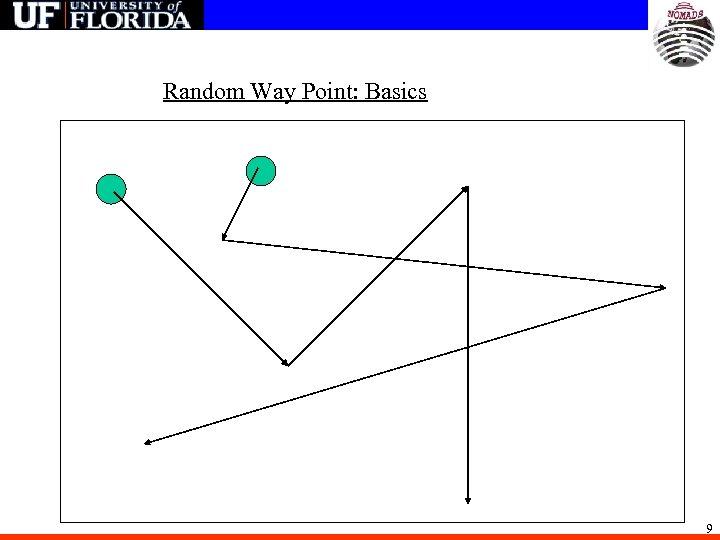 Random Way Point: Basics 9