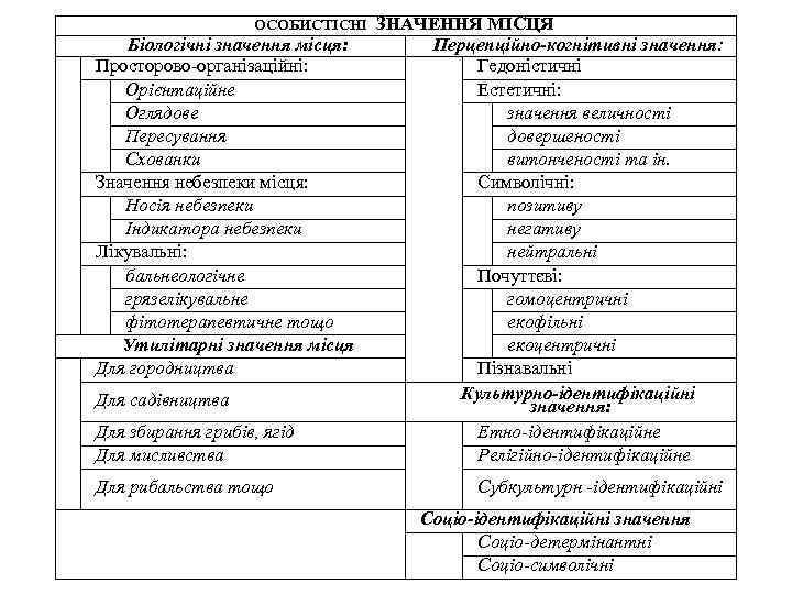ОСОБИСТІСНІ Біологічні значення місця: Просторово-організаційні: Орієнтаційне Оглядове Пересування Схованки Значення небезпеки місця: Носія небезпеки