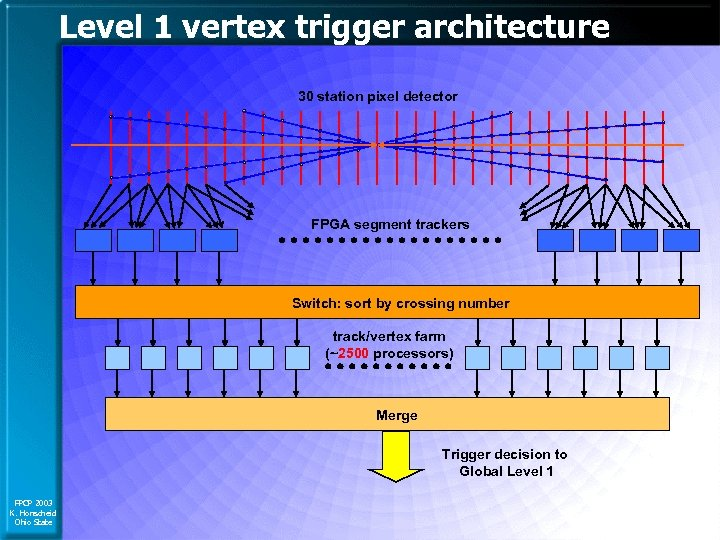 Level 1 vertex trigger architecture 30 station pixel detector FPGA segment trackers Switch: sort