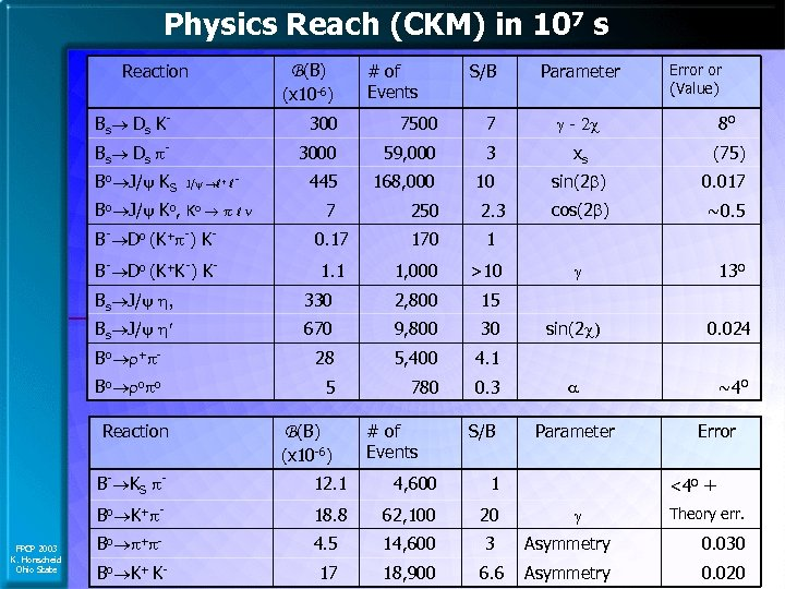Physics Reach (CKM) in 107 s Reaction B(B) (x 10 -6) # of Events