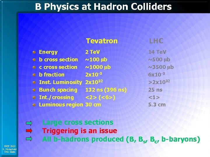 B Physics at Hadron Colliders Tevatron Energy b cross section c cross section b