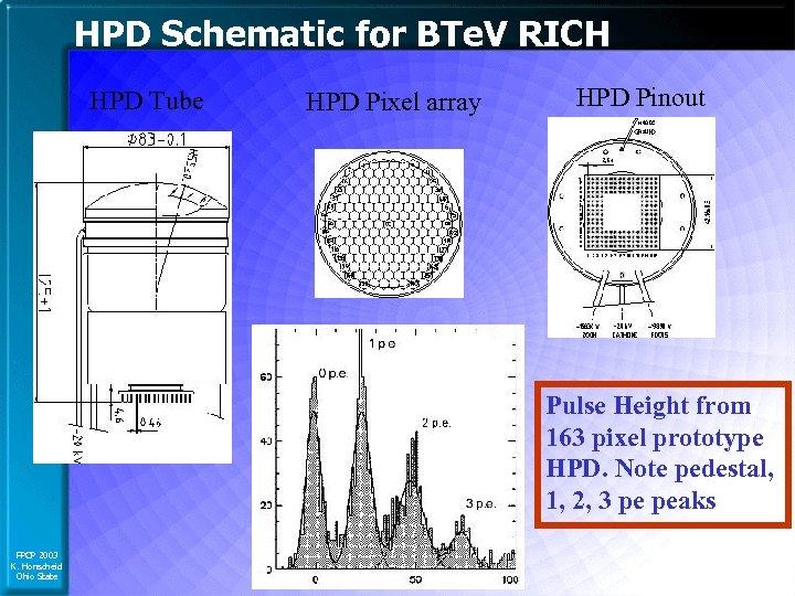 HPD Schematic for BTe. V RICH HPD Tube HPD Pixel array HPD Pinout Pulse