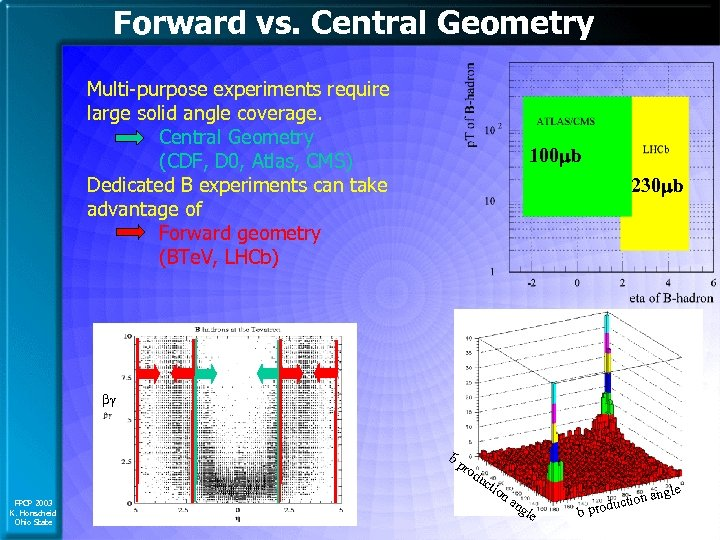 Forward vs. Central Geometry Multi-purpose experiments require large solid angle coverage. Central Geometry (CDF,