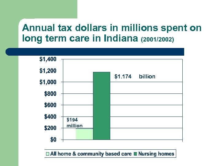 Annual tax dollars in millions spent on long term care in Indiana (2001/2002) $1.
