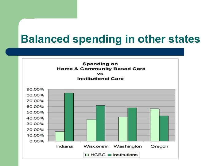 Balanced spending in other states
