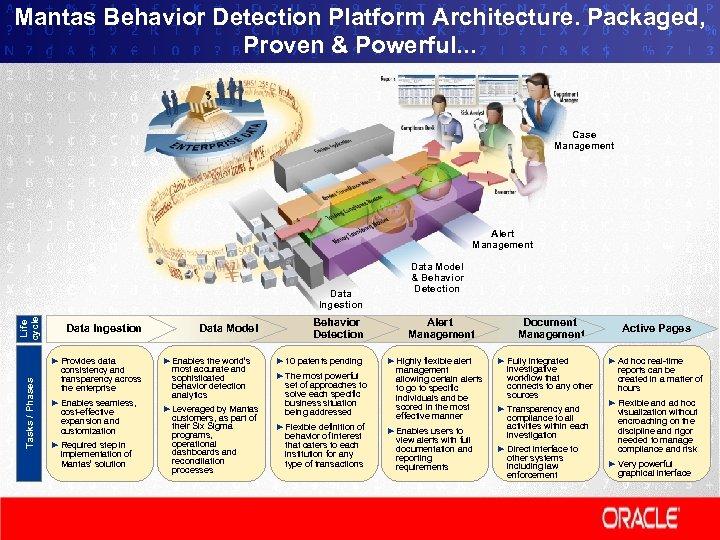 Mantas Behavior Detection Platform Architecture. Packaged, Proven & Powerful. . . Case Management Alert
