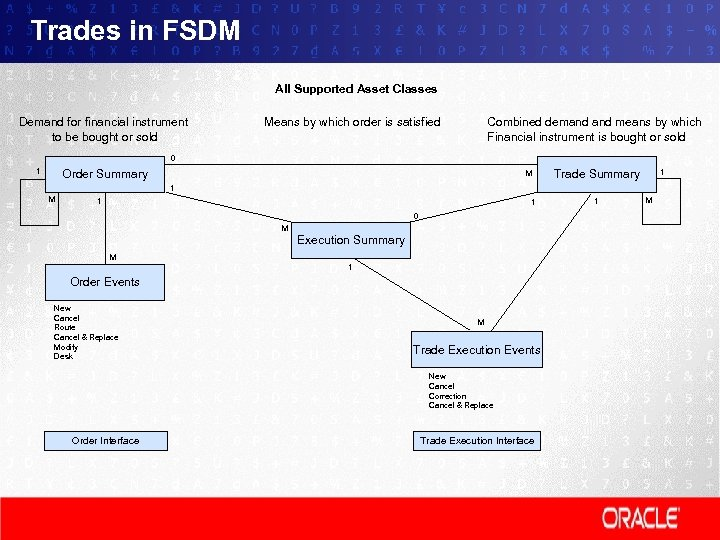 Trades in FSDM All Supported Asset Classes Demand for financial instrument to be bought