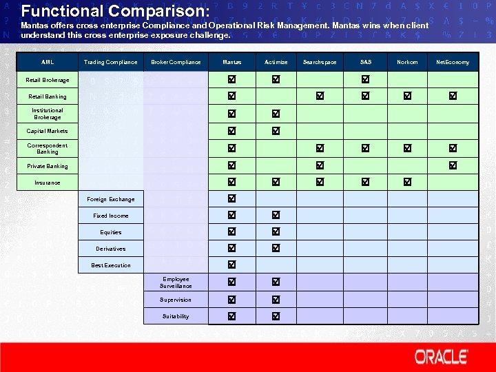 Functional Comparison: Mantas offers cross enterprise Compliance and Operational Risk Management. Mantas wins when