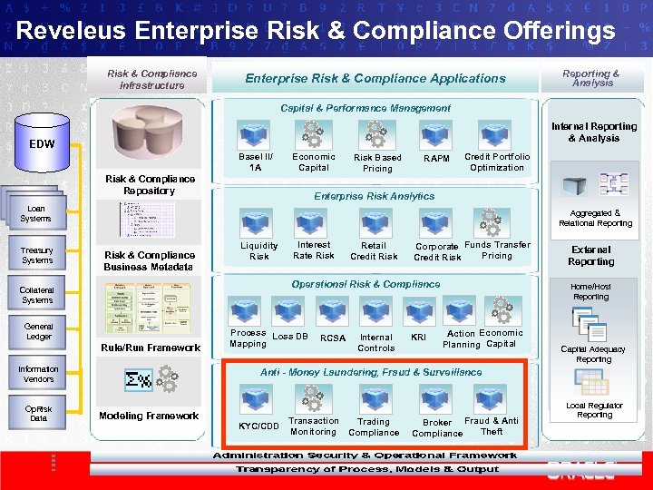 Reveleus Enterprise Risk & Compliance Offerings Risk & Compliance Infrastructure Enterprise Risk & Compliance