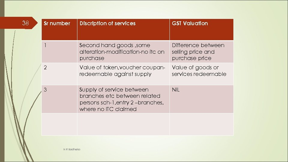 38 Sr number Discription of services GST Valuation 1 Second hand goods , some