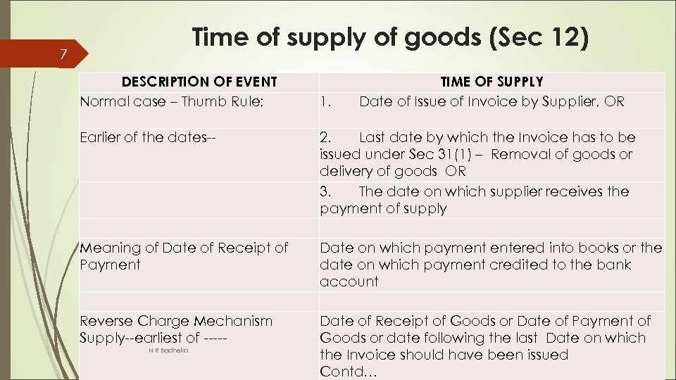 Time of supply of goods (Sec 12) 7 DESCRIPTION OF EVENT Normal case –