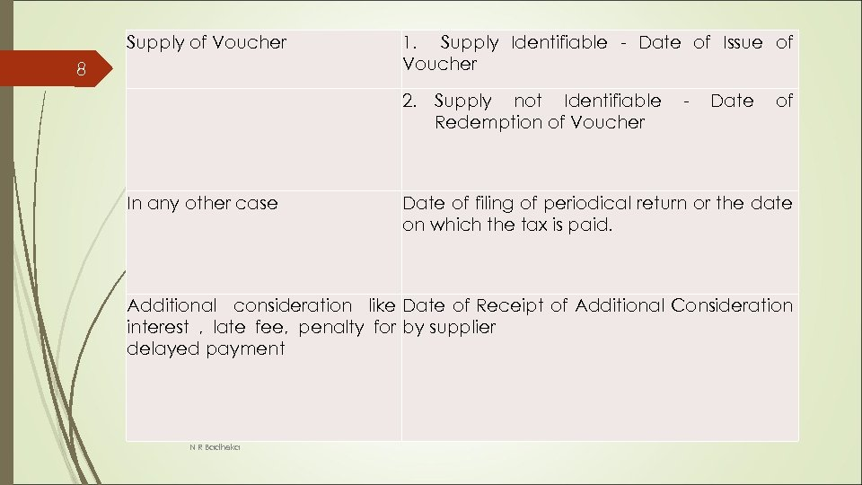 Supply of Voucher 8 1. Supply Identifiable - Date of Issue of Voucher 2.