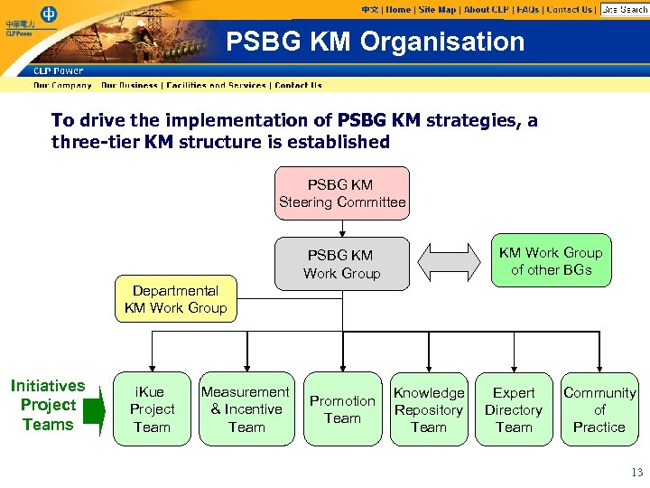 PSBG KM Organisation To drive the implementation of PSBG KM strategies, a three-tier KM