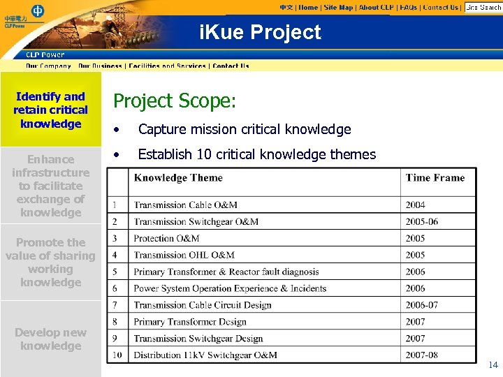 i. Kue Project Identify and retain critical knowledge Enhance infrastructure to facilitate exchange of