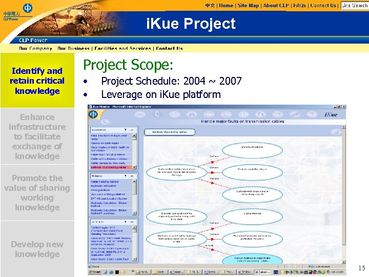 i. Kue Project Identify and retain critical knowledge Project Scope: • • Project Schedule: