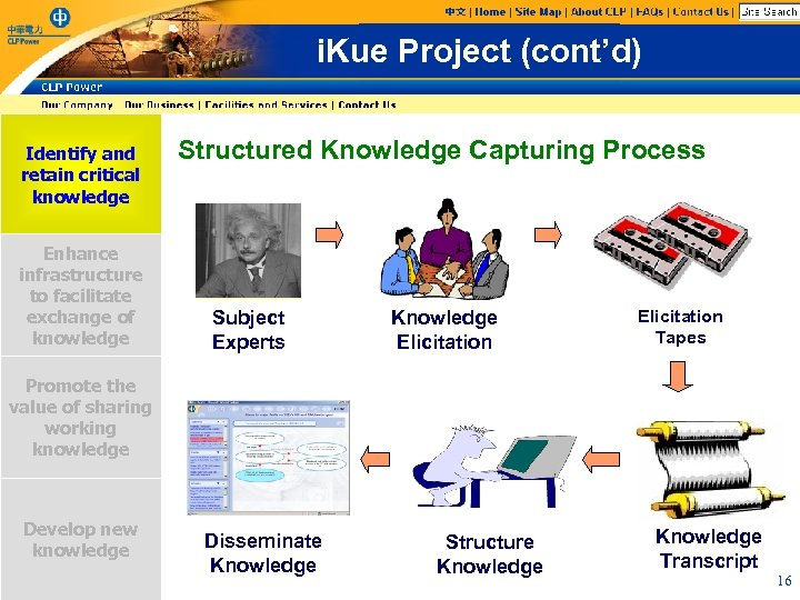 i. Kue Project (cont'd) Identify and retain critical knowledge Enhance infrastructure to facilitate exchange