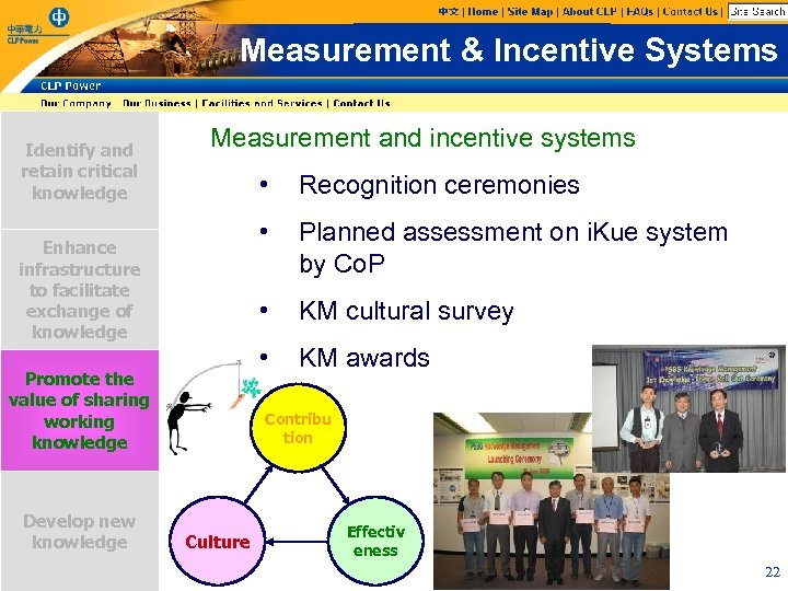 Measurement & Incentive Systems Identify and retain critical knowledge Measurement and incentive systems •