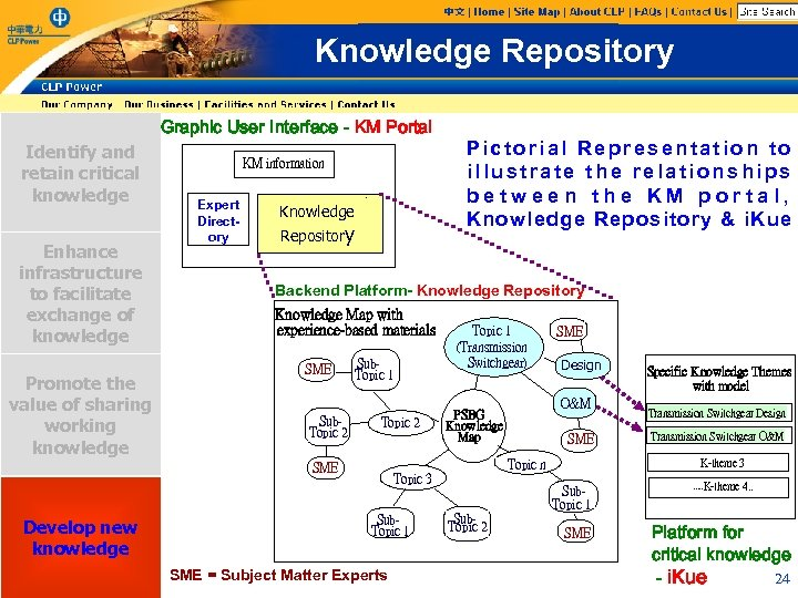 Knowledge Repository Graphic User Interface - KM Portal Identify and retain critical knowledge Enhance