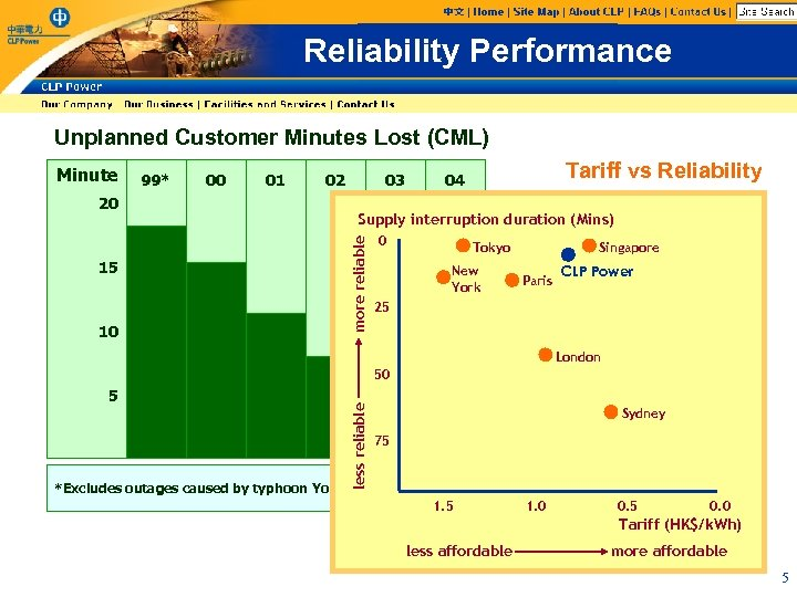 Reliability Performance Unplanned Customer Minutes Lost (CML) 99* 00 01 02 20 15 10