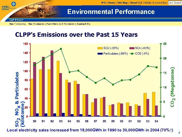 Environmental Performance CO 2 (Megatonne) SO 2 NOx & Particulates (kilotonne) CLPP's Emissions over