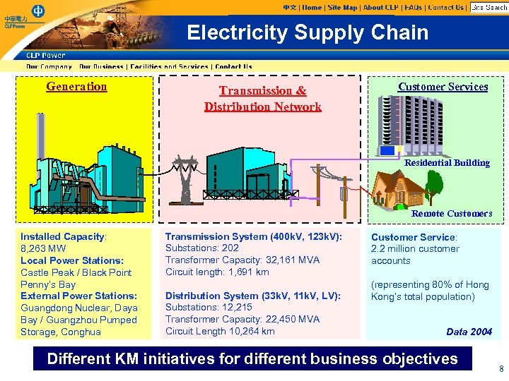 Electricity Supply Chain Generation Transmission & Distribution Network Customer Services Residential Building Remote Customers